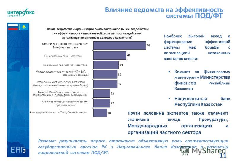 11 Влияние ведомств на эффективность системы ПОД/ФТ Резюме: результаты опроса отражают объективную роль соответствующих государственных органов РК и Национального банка Казахстана в развитии национальной системы ПОД/ФТ. Почти половина экспертов также