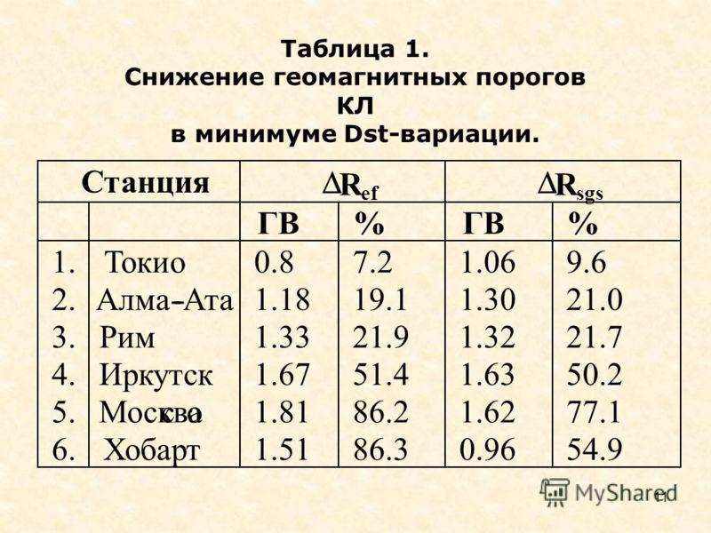 11 Станция R ef R sgs ГВ % % 1. 2. 3. 4. 5. 6. Токио Алма--Ата Рим Иркутск Москваco Хобарт 0.8 1.18 1.33 1.67 1.81 1.51 7.2 19.1 21.9 51.4 86.2 86.3 1.06 1.30 1.32 1.63 1.62 0.96 9.6 21.0 21.7 50.2 77.1 54.9 Таблица 1. Снижение геомагнитных порогов К