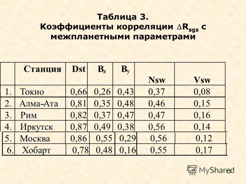 13 0,55 0,29 0,56 0,12 6. Хобарт 0,78 0,48 0,16 0,55 0,17 Таблица 3. Коэффициенты корреляции R sgs с межпланетными параметрами