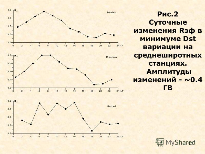 14 Рис.2 Суточные изменения Rэф в минимуме Dst вариации на среднеширотных станциях. Амплитуды изменений - ~0.4 ГВ