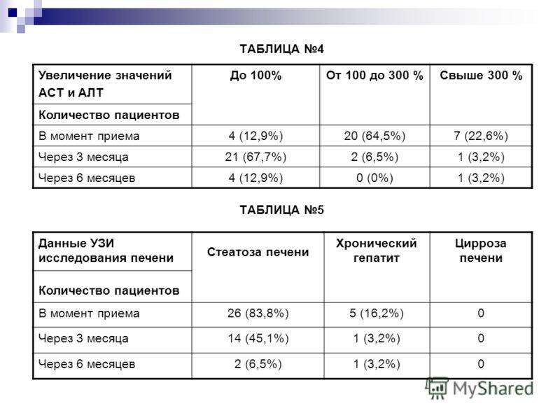 ТАБЛИЦА 4 ТАБЛИЦА 5 Увеличение значений AСT и AЛT До 100%От 100 до 300 %Свыше 300 % Количество пациентов В момент приема4 (12,9%)20 (64,5%)7 (22,6%) Через 3 месяца21 (67,7%)2 (6,5%)1 (3,2%) Через 6 месяцев4 (12,9%)0 (0%)1 (3,2%) Данные УЗИ исследован