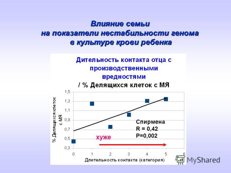 Влияние семьи на показатели нестабильности генома в культуре крови ребенка хуже Спирмена R = 0,42 Р=0,002