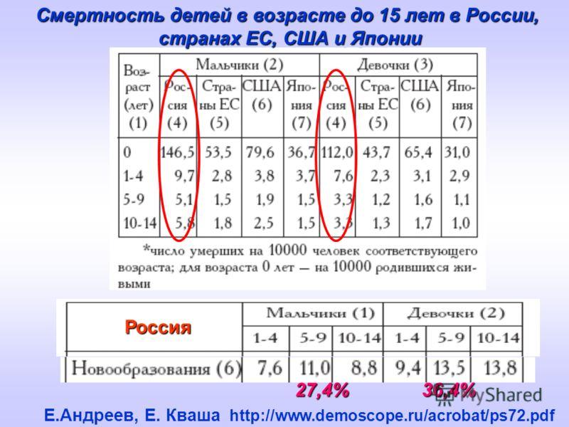 Е.Андреев, Е. Кваша http://www.demoscope.ru/acrobat/ps72.pdf Смертность детей в возрасте до 15 лет в России, странах ЕС, США и Японии 27,4% 36,4% Россия