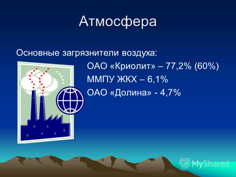 Атмосфера Основные загрязнители воздуха: ОАО «Криолит» – 77,2% (60%) ММПУ ЖКХ – 6,1% ОАО «Долина» - 4,7%