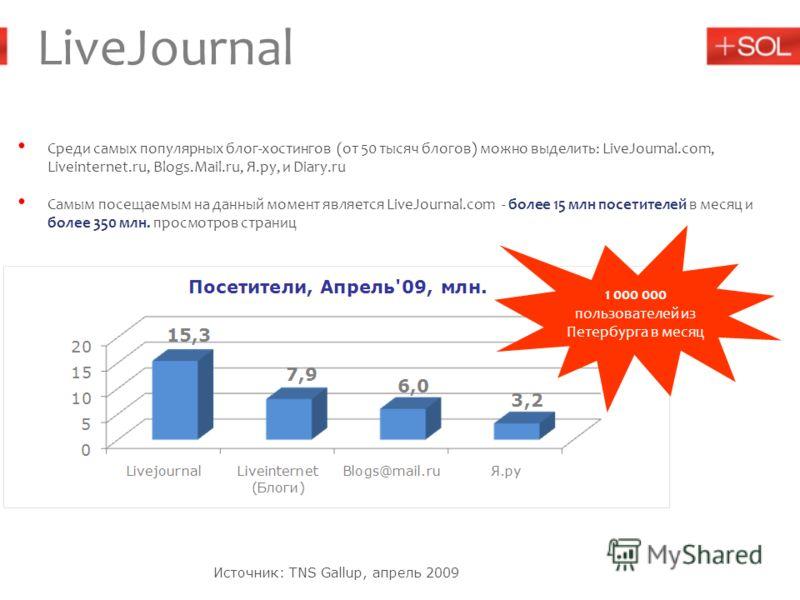 Источник: TNS Gallup, апрель 2009 Среди самых популярных блог-хостингов (от 50 тысяч блогов) можно выделить: LiveJournal.com, Liveinternet.ru, Blogs.Mail.ru, Я.ру, и Diary.ru Самым посещаемым на данный момент является LiveJournal.com - более 15 млн п