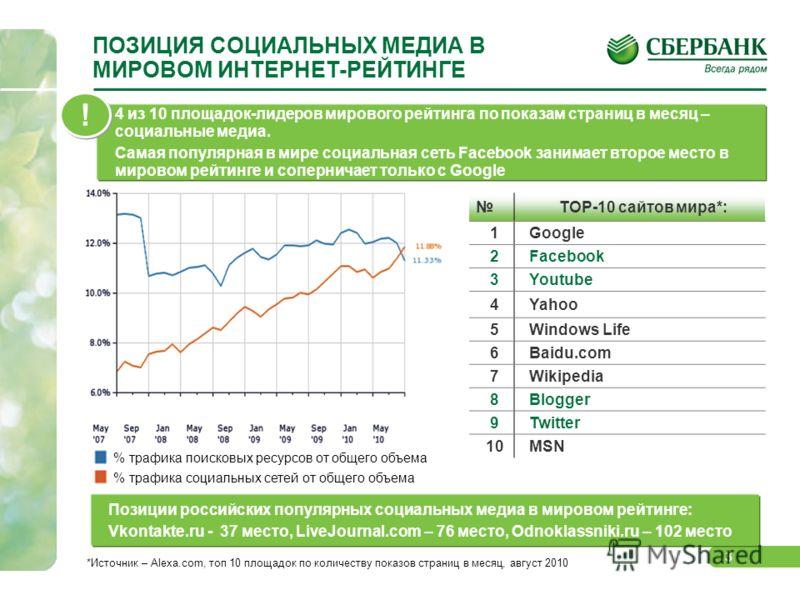 3 ПОЗИЦИЯ СОЦИАЛЬНЫХ МЕДИА В МИРОВОМ ИНТЕРНЕТ-РЕЙТИНГЕ 4 из 10 площадок-лидеров мирового рейтинга по показам страниц в месяц – социальные медиа. Самая популярная в мире социальная сеть Facebook занимает второе место в мировом рейтинге и соперничает т