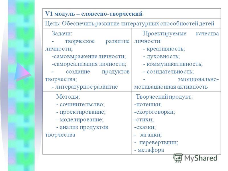V1 модуль – словесно-творческий Цель: Обеспечить развитие литературных способностей детей Задачи: - творческое развитие личности; -самовыражение личности; -самореализация личности; - создание продуктов творчества; - литературное развитие Проектируемы