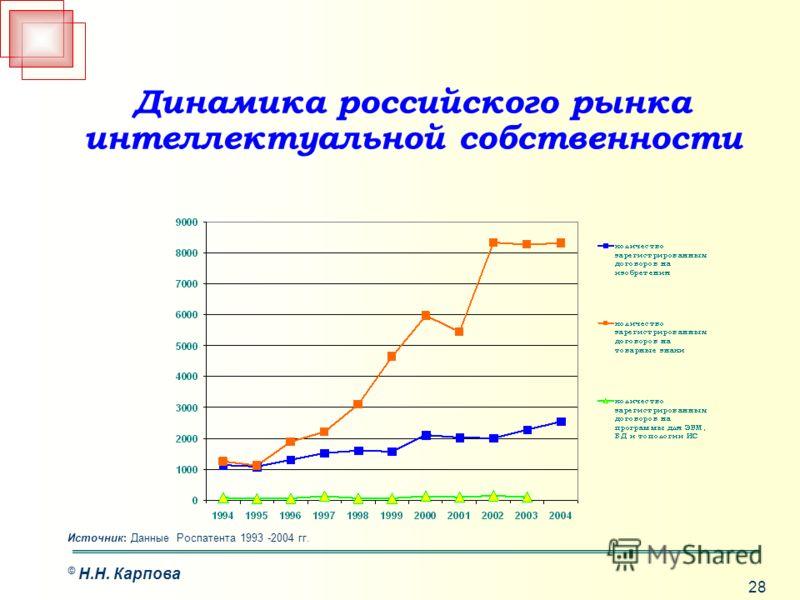 28 © Н.Н. Карпова Динамика российского рынка интеллектуальной собственности Источник: Данные Роспатента 1993 -2004 гг.