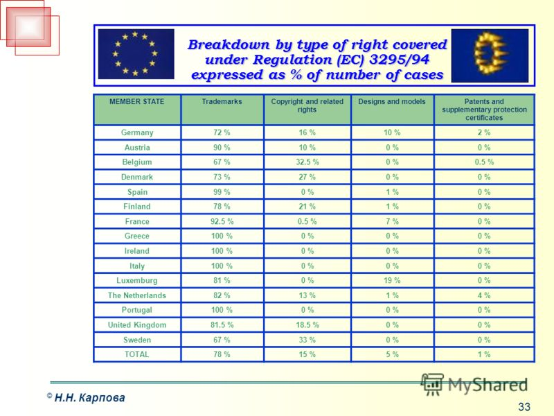 33 © Н.Н. Карпова MEMBER STATETrademarksCopyright and related rights Designs and modelsPatents and supplementary protection certificates Germany72 %16 %10 %2 % Austria90 %10 %0 % Belgium67 %32.5 %0 %0.5 % Denmark73 %27 %0 % Spain99 %0 %1 %0 % Finland