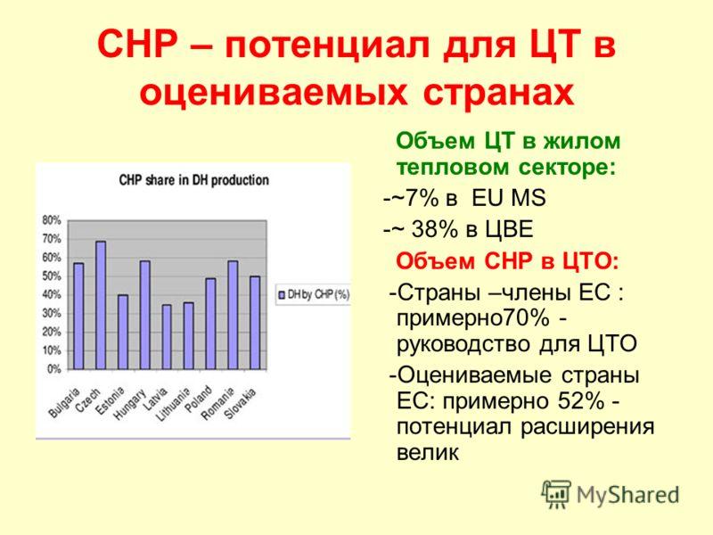 CHP – потенциал для ЦТ в оцениваемых странах Объем ЦТ в жилом тепловом секторе: -~7% в EU MS -~ 38% в ЦВЕ Объем CHP в ЦТО: -Страны –члены ЕС : примерно70% - руководство для ЦТО -Оцениваемые страны ЕС: примерно 52% - потенциал расширения велик