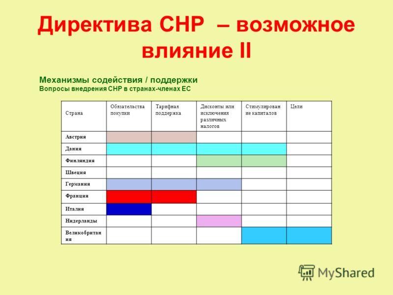 Директива CHP – возможное влияние II Механизмы содействия / поддержки Вопросы внедрения CHP в странах-членах ЕС Страна Обязательства покупки Тарифная поддержка Дисконты или исключения различных налогов Стимулирован ие капиталов Цели Австрия Дания Фин