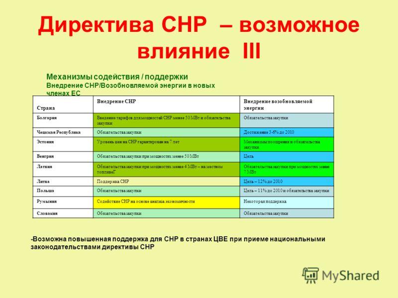 Директива CHP – возможное влияние III Механизмы содействия / поддержки Внедрение CHP/Возобновляемой энергии в новых членах ЕС Страна Внедрение СНРВнедрение возобновляемой энергии БолгарияВведение тарифов для мощностей СНР менее 50 МВт и обязательства