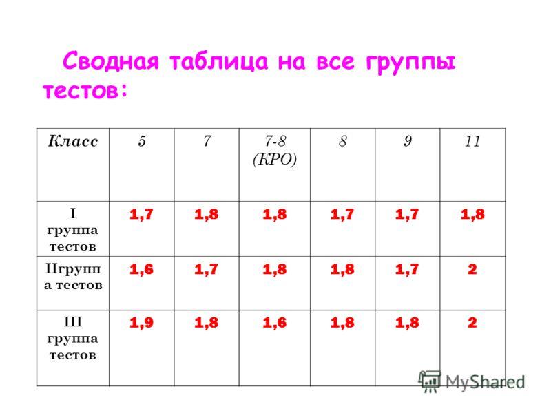 Сводная таблица на все группы тестов: Класс 577-8 (КРО) 8911 I группа тестов 1,71,8 1,7 1,8 IIгрупп а тестов 1,61,71,8 1,72 III группа тестов 1,91,81,61,8 2