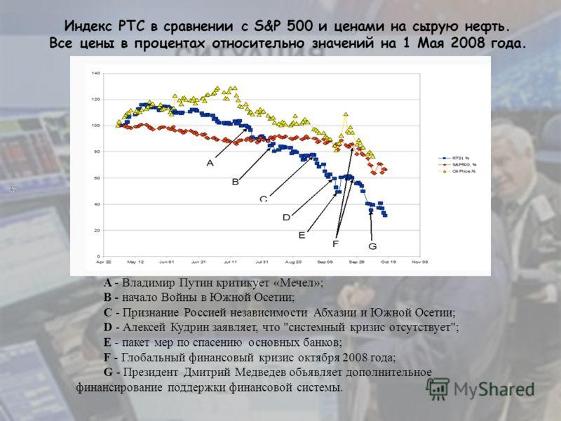 A - Владимир Путин критикует «Мечел»; B - начало Войны в Южной Осетии; C - Признание Россией независимости Абхазии и Южной Осетии; D - Алексей Кудрин заявляет, что