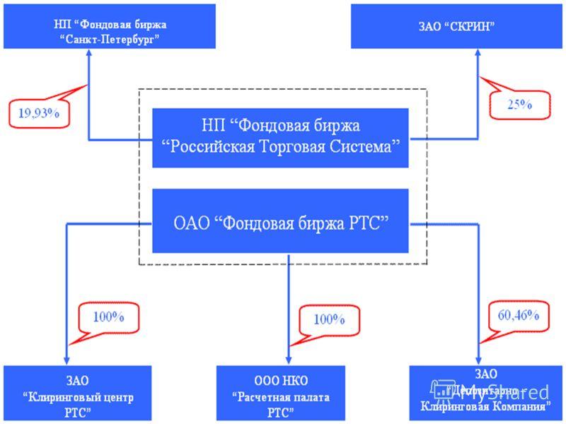 Российская Торговая Система (РТС) это главная срочная биржа (фондовые фьючерсы и опционы). Торговля срочными контрактами осуществляется в секции РТС FORTS.