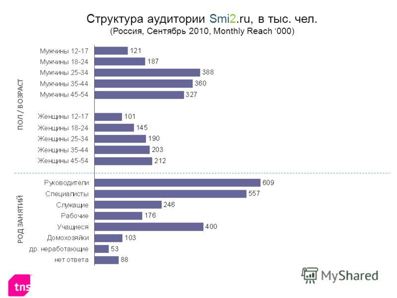 Структура аудитории Smi2.ru, в тыс. чел. (Россия, Сентябрь 2010, Monthly Reach 000) ПОЛ / ВОЗРАСТ РОД ЗАНЯТИЙ