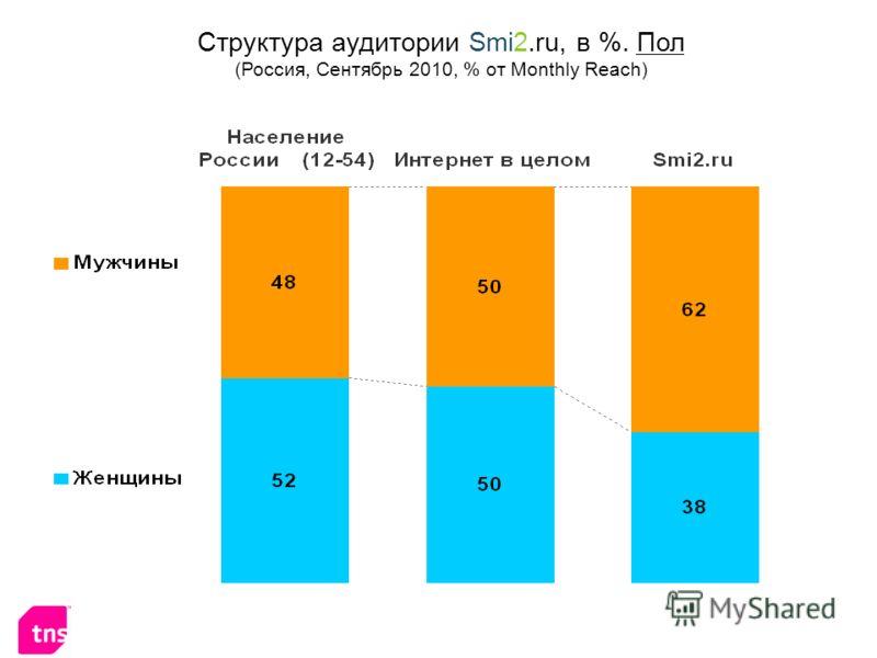 Структура аудитории Smi2.ru, в %. Пол (Россия, Сентябрь 2010, % от Monthly Reach)