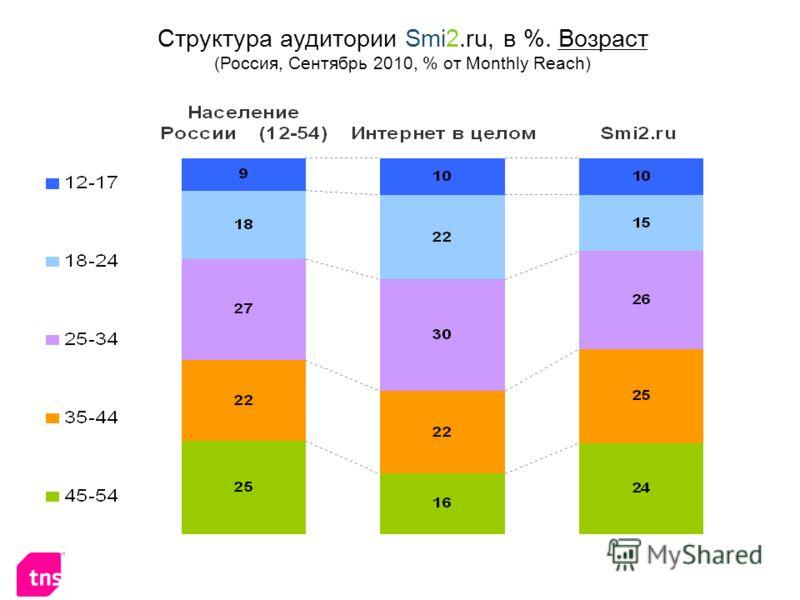 Структура аудитории Smi2.ru, в %. Возраст (Россия, Сентябрь 2010, % от Monthly Reach)