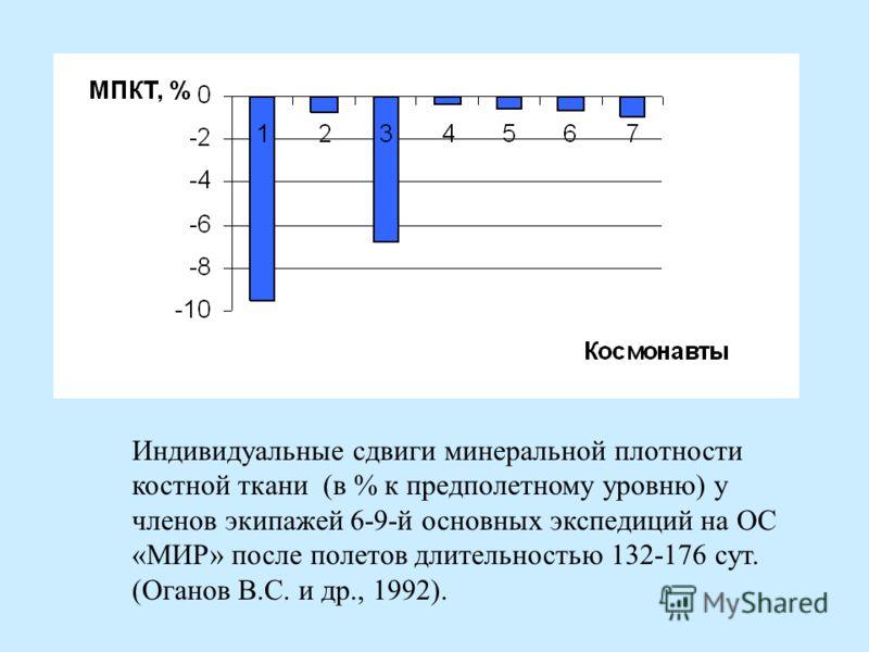 Индивидуальные сдвиги минеральной плотности костной ткани (в % к предполетному уровню) у членов экипажей 6-9-й основных экспедиций на ОС «МИР» после полетов длительностью 132-176 сут. (Оганов В.С. и др., 1992).
