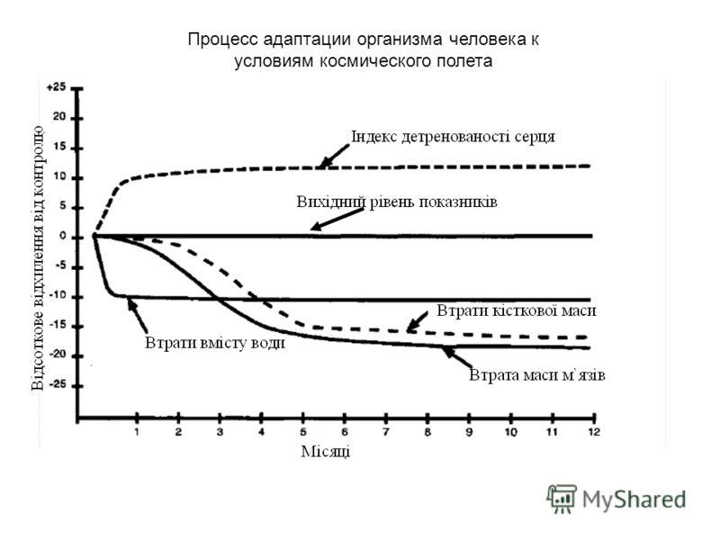 Процесс адаптации организма человека к условиям космического полета