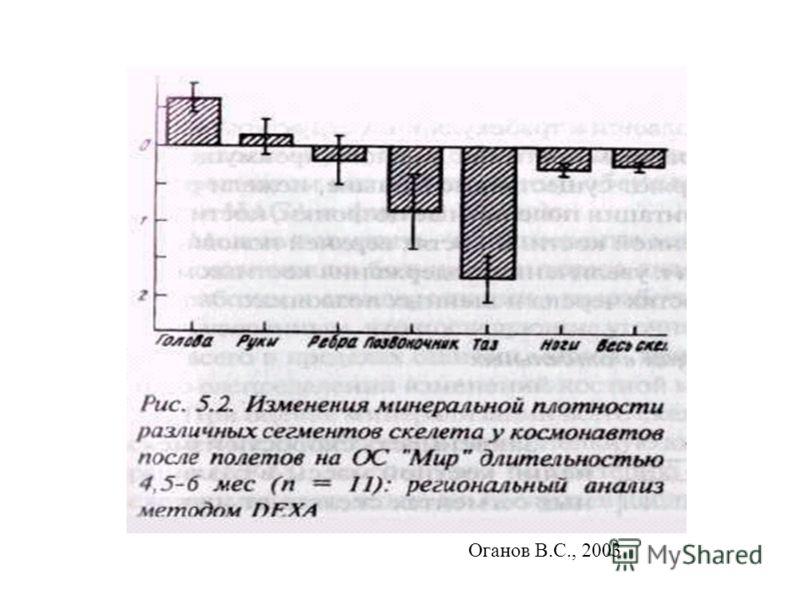Оганов В.С., 2003