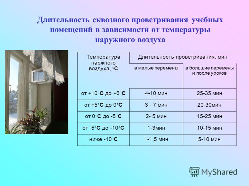 Температура наржного воздуха, С Длительность проветривания, мин в малые переменыв большие перемены и после уроков от +10 С до +6 С4-10 мин25-35 мин от +5 С до 0 С3 - 7 мин20-30мин от 0 С до -5 С2- 5 мин15-25 мин от -5 С до -10 С1-3мин10-15 мин ниже -