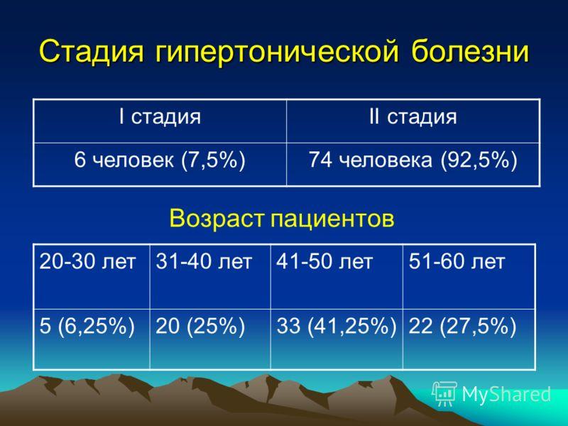 Стадия гипертонической болезни I стадияII стадия 6 человек (7,5%)74 человека (92,5%) 20-30 лет31-40 лет41-50 лет51-60 лет 5 (6,25%)20 (25%)33 (41,25%)22 (27,5%) Возраст пациентов