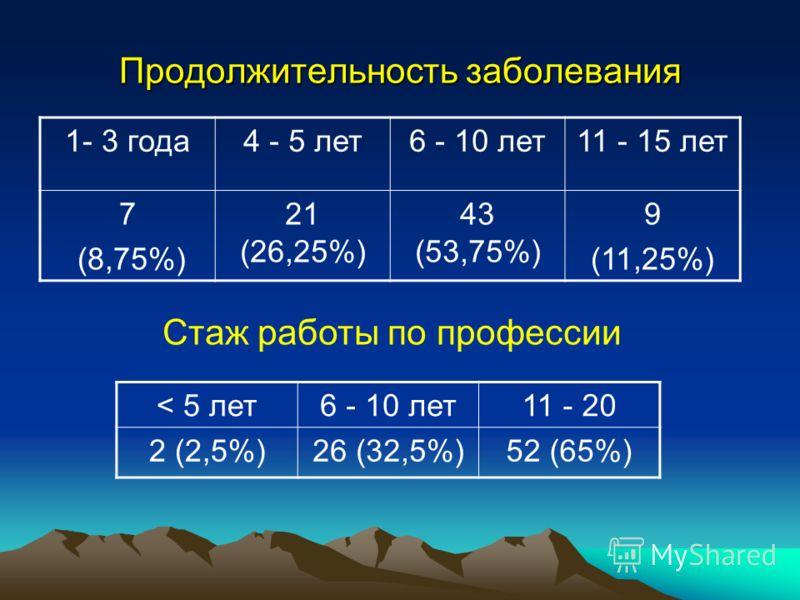 Продолжительность заболевания 1- 3 года4 - 5 лет6 - 10 лет11 - 15 лет 7 (8,75%) 21 (26,25%) 43 (53,75%) 9 (11,25%) Стаж работы по профессии < 5 лет6 - 10 лет11 - 20 2 (2,5%)26 (32,5%)52 (65%)