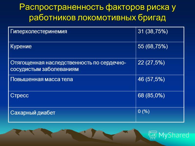 Распространенность факторов риска у работников локомотивных бригад Гиперхолестеринемия31 (38,75%) Курение55 (68,75%) Отягощенная наследственность по сердечно- сосудистым заболеваниям 22 (27,5%) Повышенная масса тела46 (57,5%) Стресс68 (85,0%) Сахарны