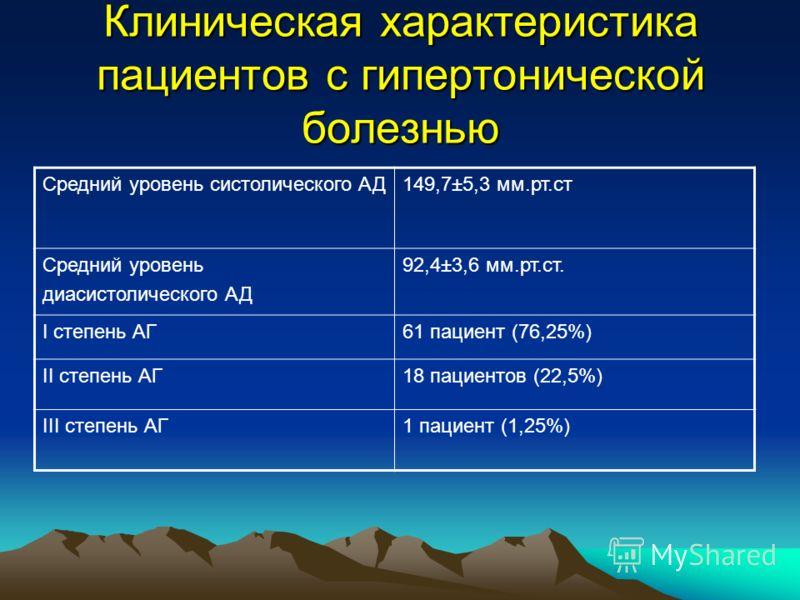Клиническая характеристика пациентов с гипертонической болезнью Средний уровень систолического АД149,7±5,3 мм.рт.ст Средний уровень диасистолического АД 92,4±3,6 мм.рт.ст. I степень АГ61 пациент (76,25%) II степень АГ18 пациентов (22,5%) III степень