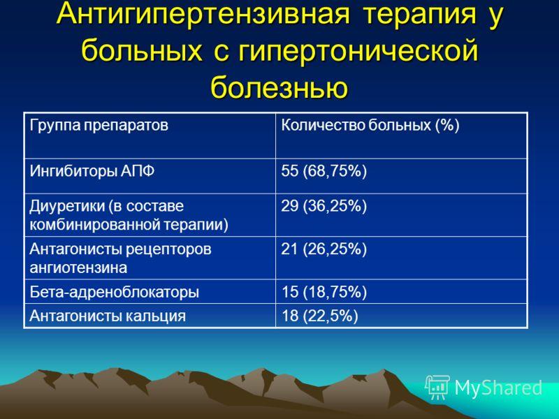 Антигипертензивная терапия у больных с гипертонической болезнью Группа препаратовКоличество больных (%) Ингибиторы АПФ55 (68,75%) Диуретики (в составе комбинированной терапии) 29 (36,25%) Антагонисты рецепторов ангиотензина 21 (26,25%) Бета-адренобло