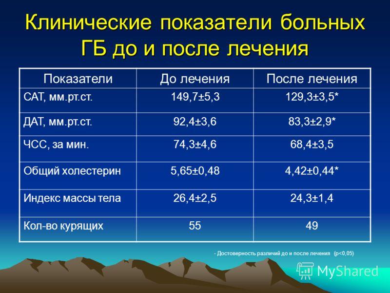 Клинические показатели больных ГБ до и после лечения ПоказателиДо леченияПосле лечения САТ, мм.рт.ст.149,7±5,3129,3±3,5* ДАТ, мм.рт.ст.92,4±3,683,3±2,9* ЧСС, за мин.74,3±4,668,4±3,5 Общий холестерин5,65±0,484,42±0,44* Индекс массы тела26,4±2,524,3±1,