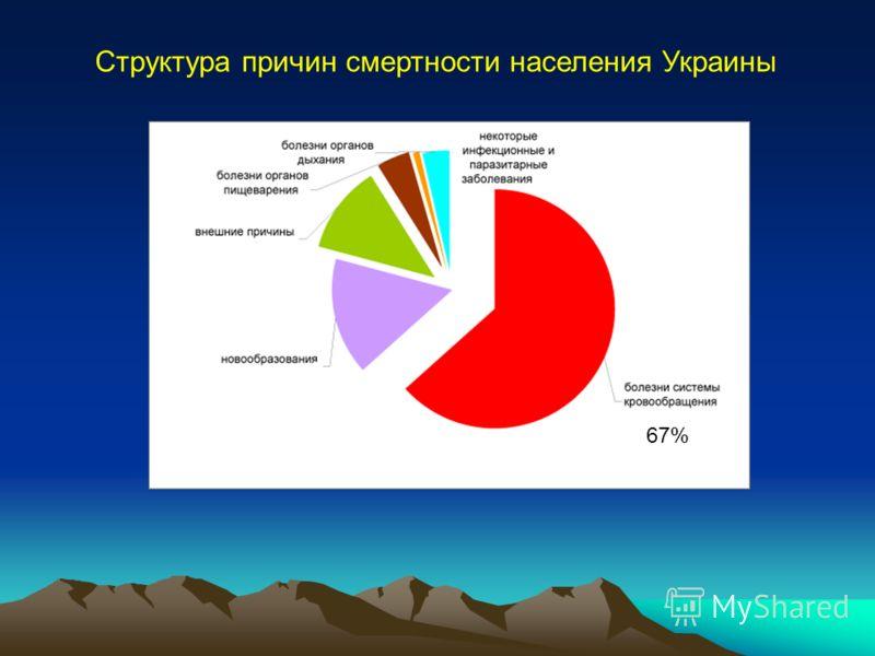 Структура причин смертности населения Украины 67%