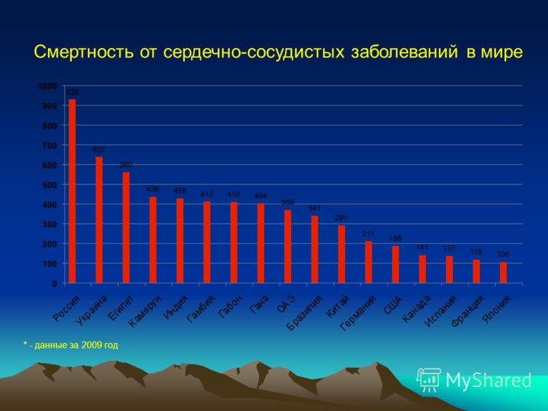 Смертность от сердечно-сосудистых заболеваний в мире * - данные за 2009 год