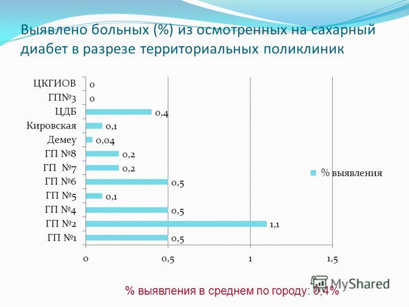 Выявлено больных (%) из осмотренных на сахарный диабет в разрезе территориальных поликлиник % выявления в среднем по городу: 0,4%