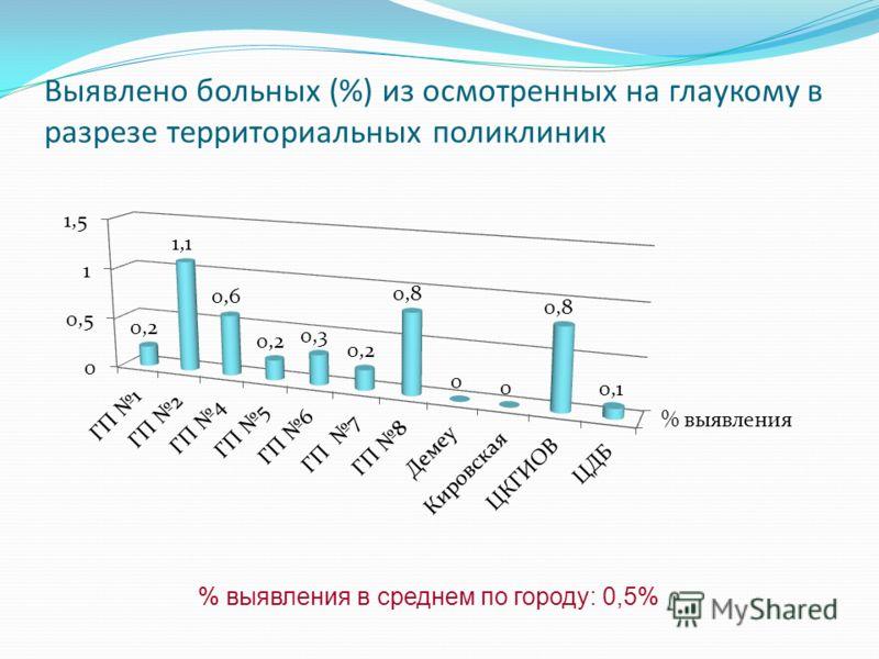 Выявлено больных (%) из осмотренных на глаукому в разрезе территориальных поликлиник % выявления в среднем по городу: 0,5%