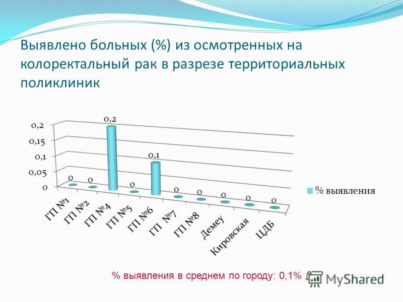 Выявлено больных (%) из осмотренных на колоректальный рак в разрезе территориальных поликлиник % выявления в среднем по городу: 0,1%