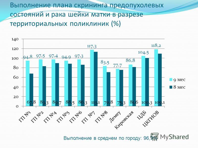 Выполнение плана скрининга предопухолевых состояний и рака шейки матки в разрезе территориальных поликлиник (%) Выполнение в среднем по городу: 96,9%