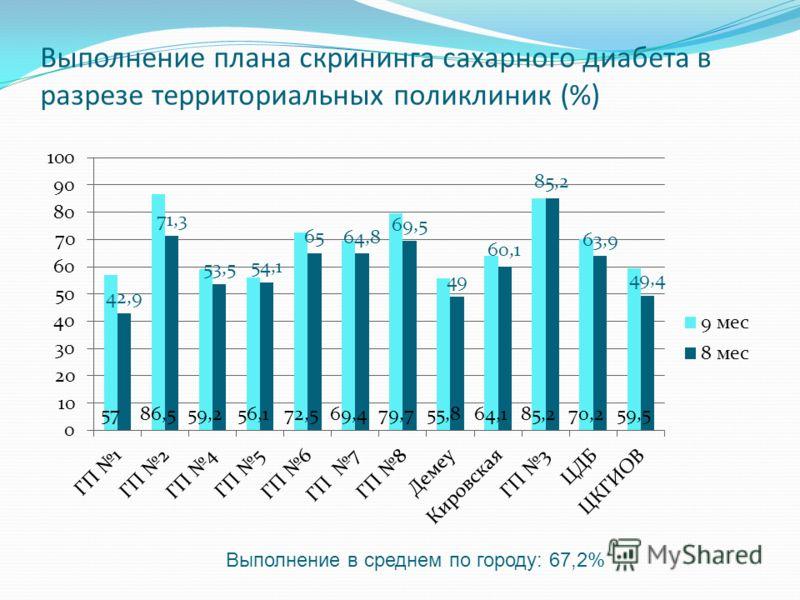 Выполнение плана скрининга сахарного диабета в разрезе территориальных поликлиник (%) Выполнение в среднем по городу: 67,2%
