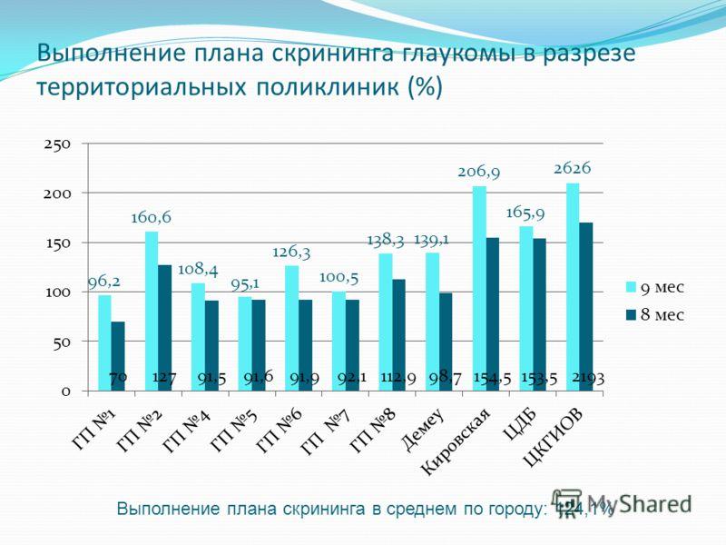 Выполнение плана скрининга глаукомы в разрезе территориальных поликлиник (%) Выполнение плана скрининга в среднем по городу: 124,1%