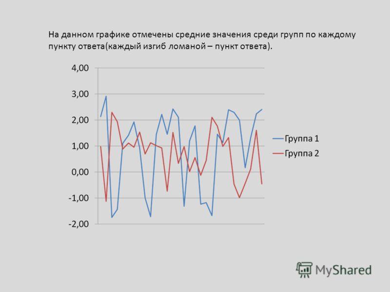 На данном графике отмечены средние значения среди групп по каждому пункту ответа(каждый изгиб ломаной – пункт ответа).