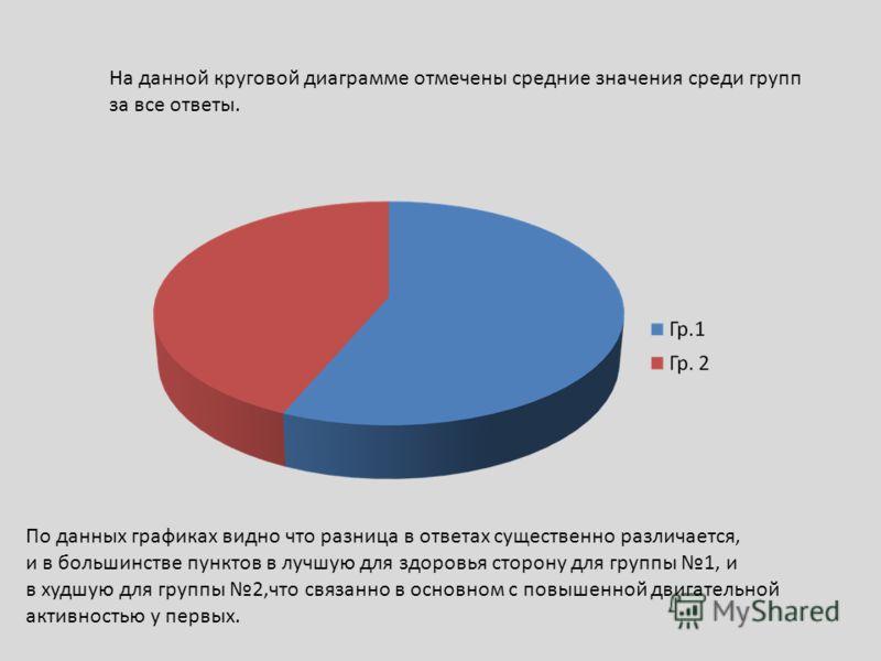 На данной круговой диаграмме отмечены средние значения среди групп за все ответы. По данных графиках видно что разница в ответах существенно различается, и в большинстве пунктов в лучшую для здоровья сторону для группы 1, и в худшую для группы 2,что