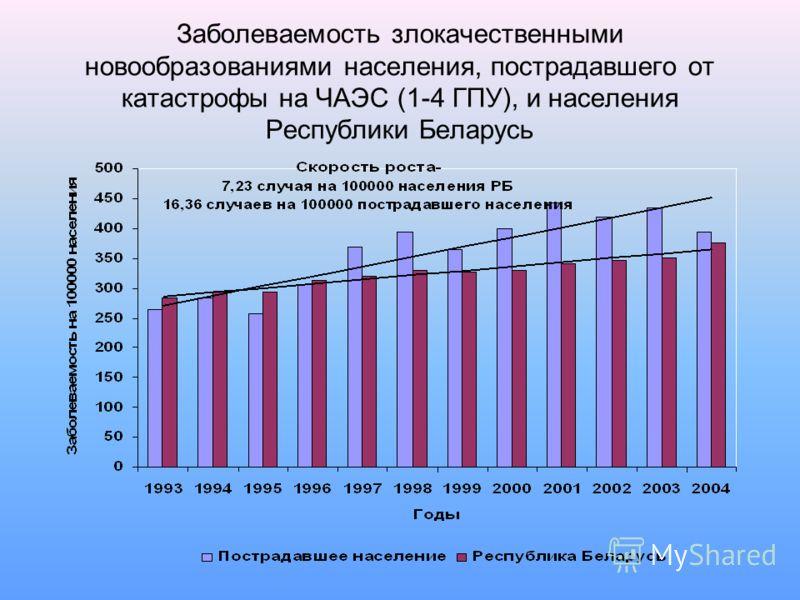 Заболеваемость злокачественными новообразованиями населения, пострадавшего от катастрофы на ЧАЭС (1-4 ГПУ), и населения Республики Беларусь