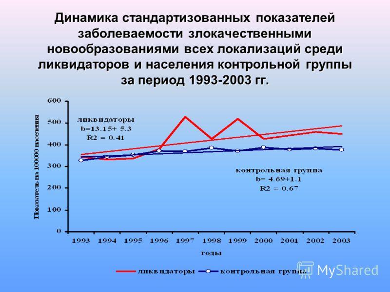 Динамика стандартизованных показателей заболеваемости злокачественными новообразованиями всех локализаций среди ликвидаторов и населения контрольной группы за период 1993-2003 гг.