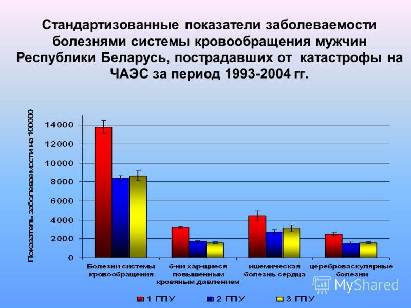 Стандартизованные показатели заболеваемости болезнями системы кровообращения мужчин Республики Беларусь, пострадавших от катастрофы на ЧАЭС за период 1993-2004 гг.