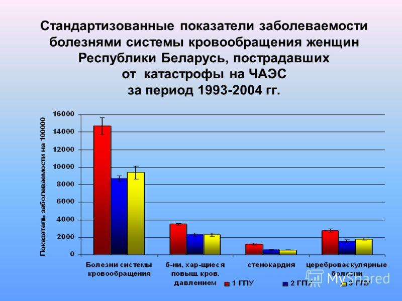 Стандартизованные показатели заболеваемости болезнями системы кровообращения женщин Республики Беларусь, пострадавших от катастрофы на ЧАЭС за период 1993-2004 гг.