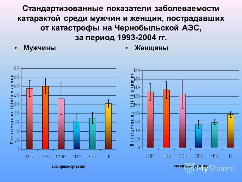 Стандартизованные показатели заболеваемости катарактой среди мужчин и женщин, пострадавших от катастрофы на Чернобыльской АЭС, за период 1993-2004 гг. МужчиныЖенщины