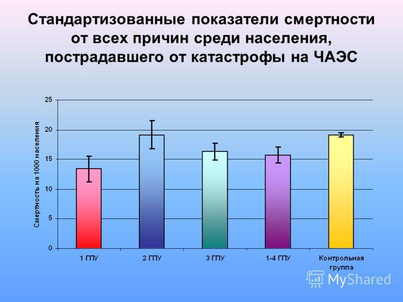 Стандартизованные показатели смертности от всех причин среди населения, пострадавшего от катастрофы на ЧАЭС