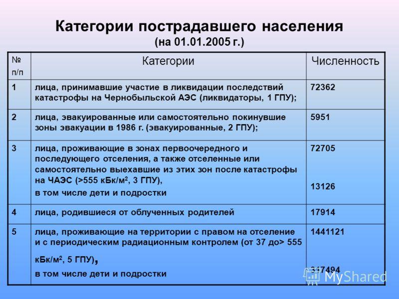 Категории пострадавшего населения (на 01.01.2005 г.) п/п КатегорииЧисленность 1лица, принимавшие участие в ликвидации последствий катастрофы на Чернобыльской АЭС (ликвидаторы, 1 ГПУ); 72362 2лица, эвакуированные или самостоятельно покинувшие зоны эва