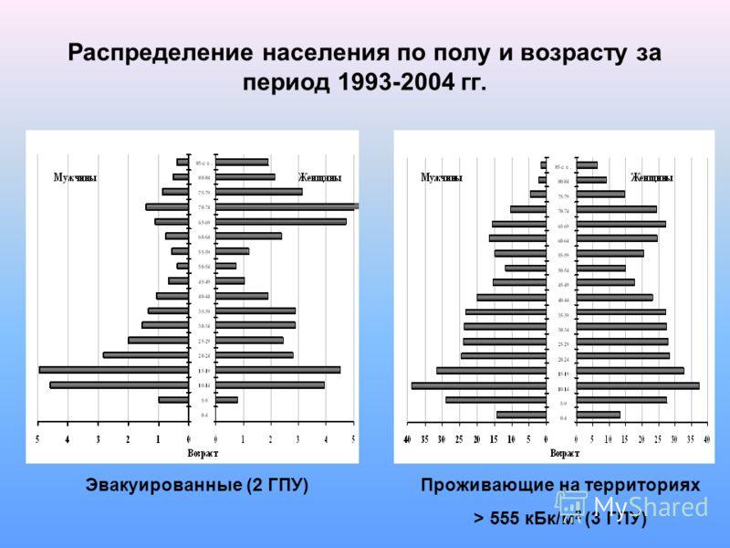 Распределение населения по полу и возрасту за период 1993-2004 гг. Эвакуированные (2 ГПУ)Проживающие на территориях > 555 кБк/м 2 (3 ГПУ)